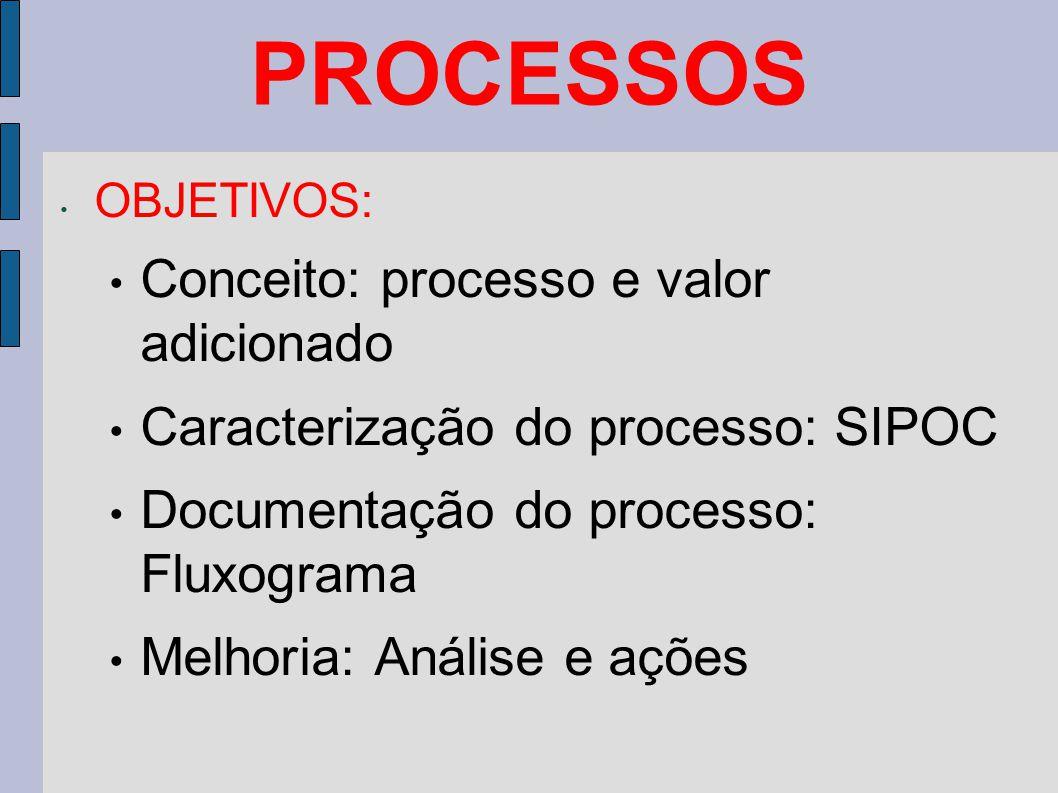 PROCESSOS Conceito: processo e valor adicionado