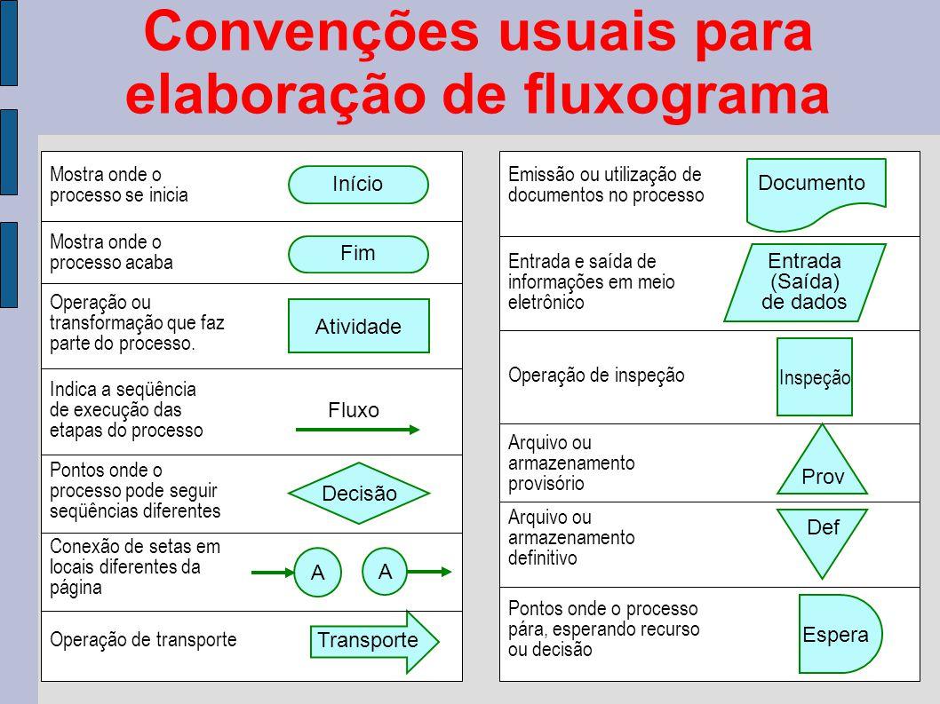 Convenções usuais para elaboração de fluxograma