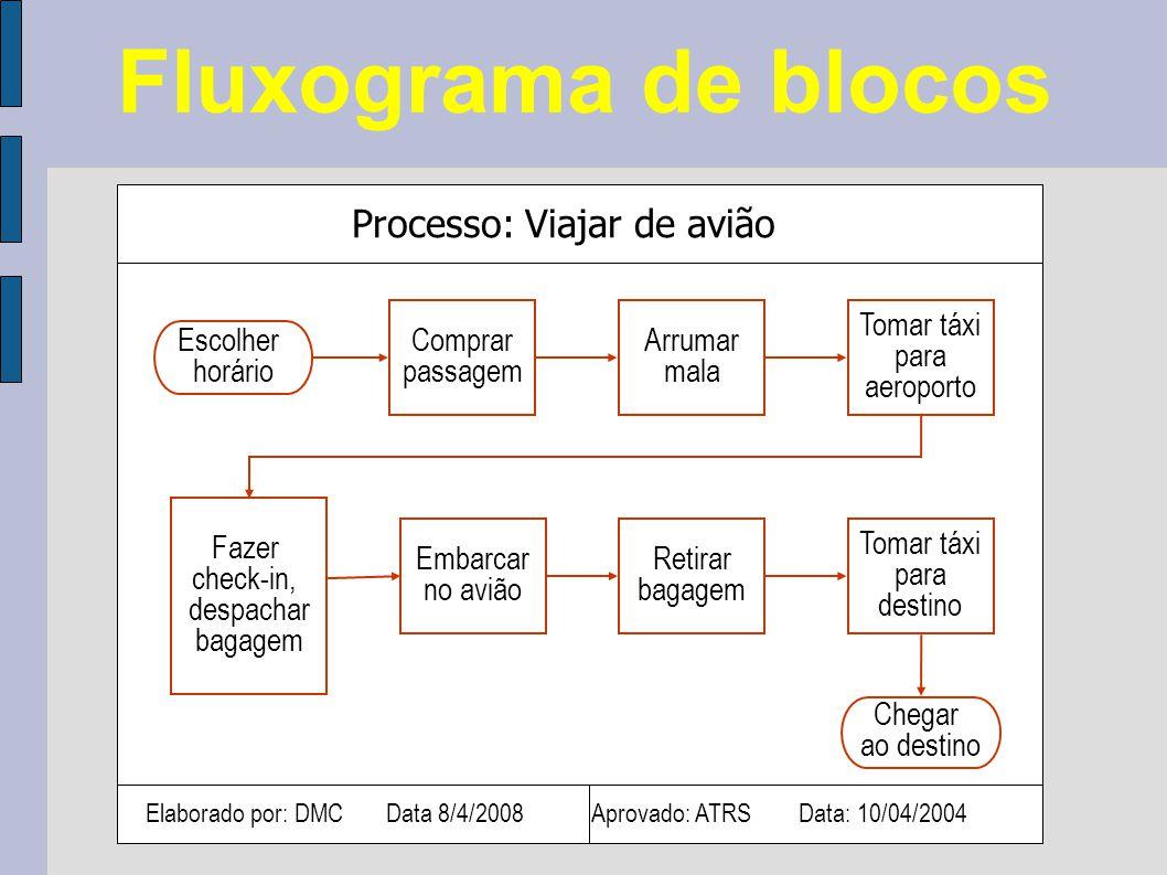 Fluxograma de blocos Processo: Viajar de avião Comprar passagem