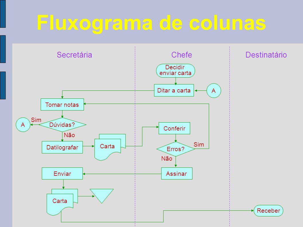Fluxograma de colunas Secretária Chefe Destinatário