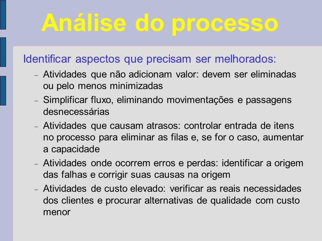 Análise do processo Identificar aspectos que precisam ser melhorados: