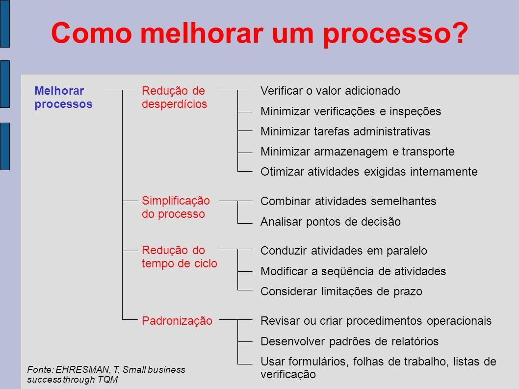 Como melhorar um processo