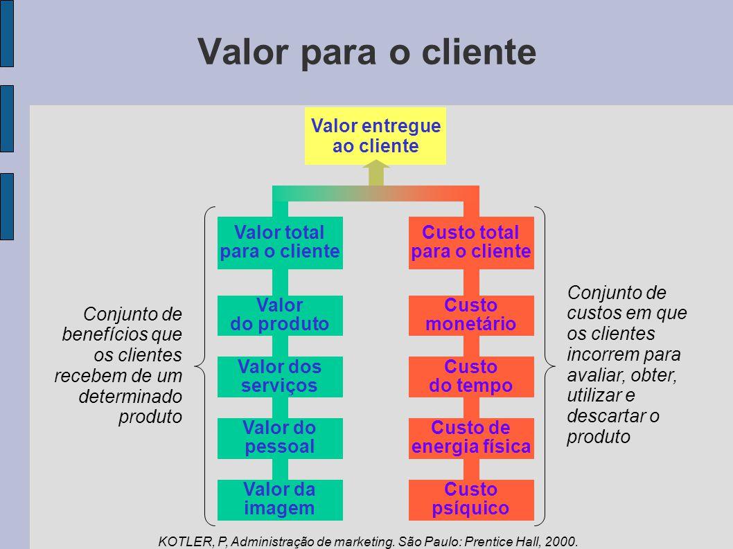 Valor para o cliente Valor entregue ao cliente