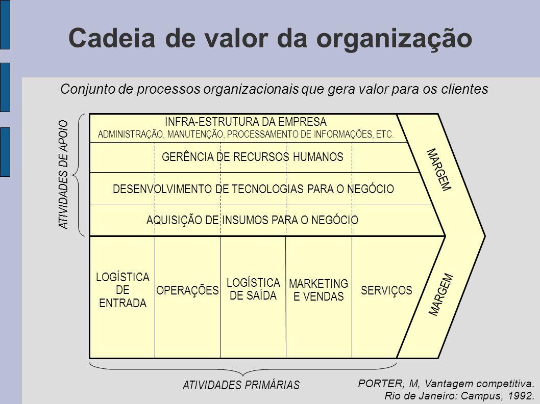 Cadeia de valor da organização