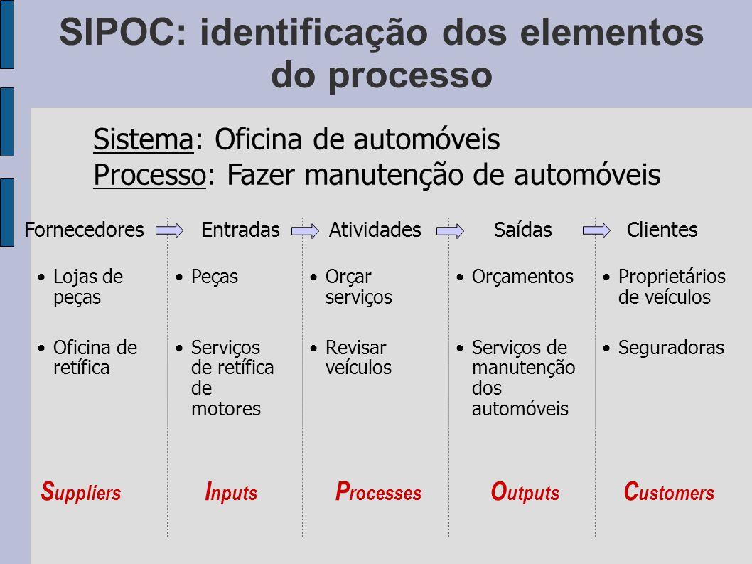 SIPOC: identificação dos elementos do processo