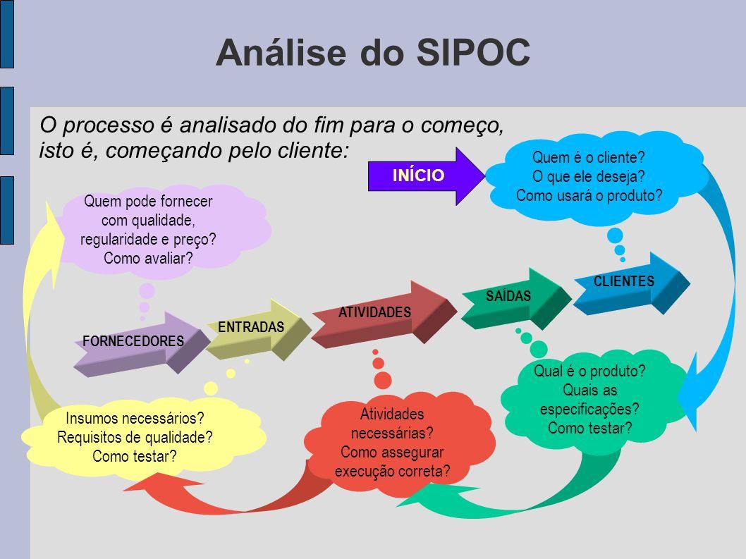 Análise do SIPOC O processo é analisado do fim para o começo, isto é, começando pelo cliente: