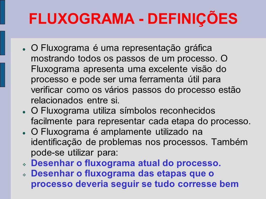 FLUXOGRAMA - DEFINIÇÕES