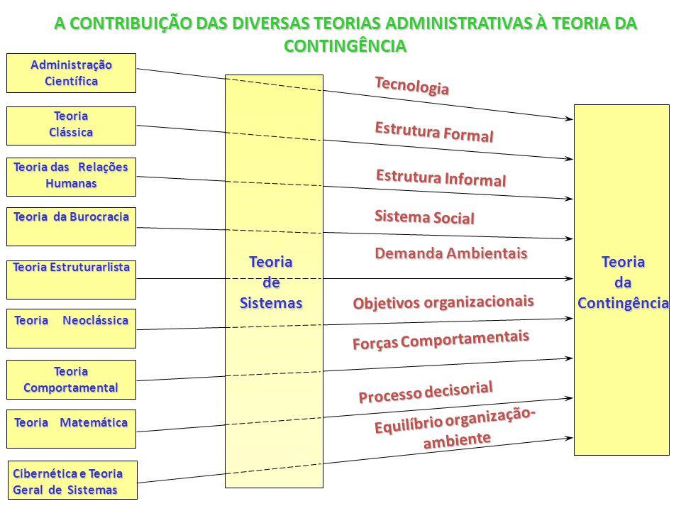 A CONTRIBUIÇÃO DAS DIVERSAS TEORIAS ADMINISTRATIVAS À TEORIA DA CONTINGÊNCIA