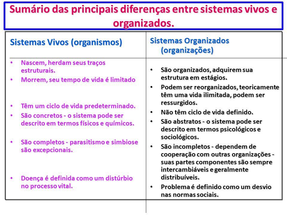 Sumário das principais diferenças entre sistemas vivos e organizados.