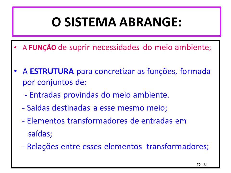 O SISTEMA ABRANGE: A FUNÇÃO de suprir necessidades do meio ambiente; A ESTRUTURA para concretizar as funções, formada por conjuntos de: