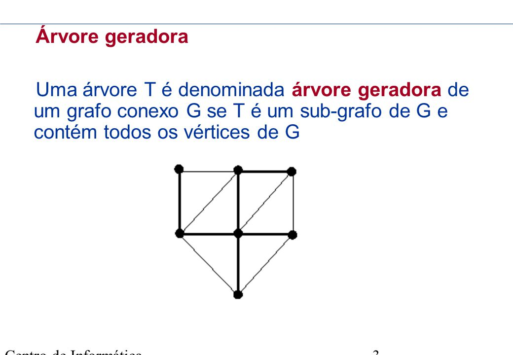 Árvore geradora Uma árvore T é denominada árvore geradora de um grafo conexo G se T é um sub-grafo de G e contém todos os vértices de G.