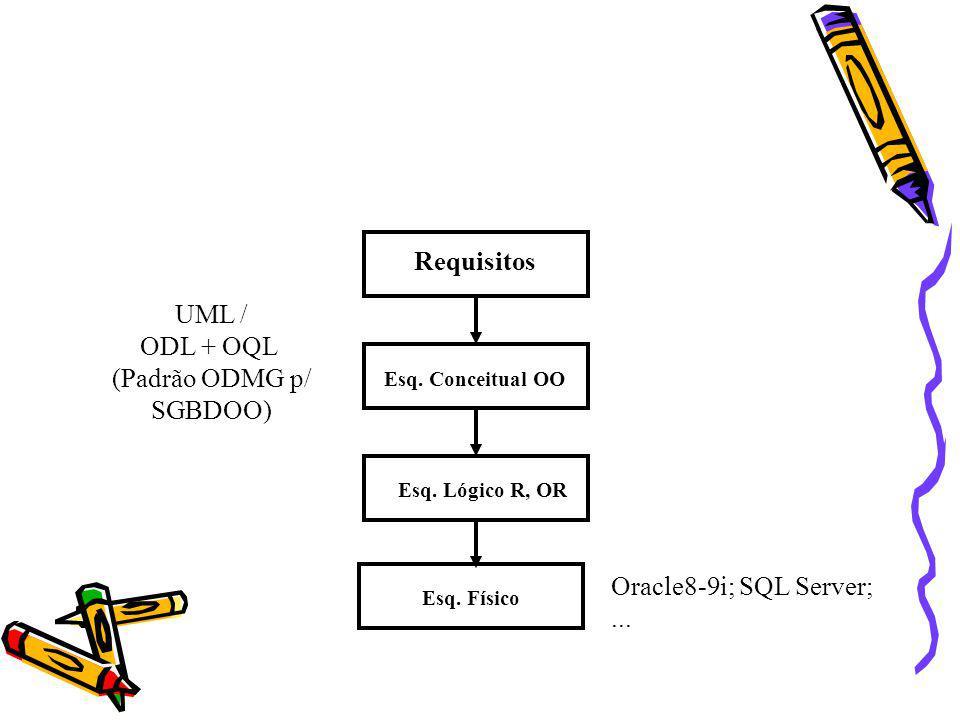 Requisitos UML / ODL + OQL (Padrão ODMG p/ SGBDOO)
