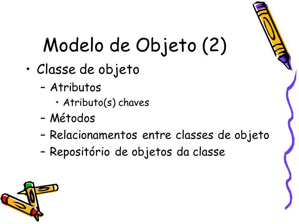 Modelo de Objeto (2) Classe de objeto Atributos Métodos