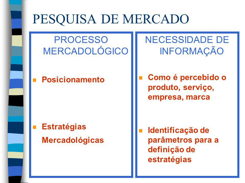 PESQUISA DE MERCADO PROCESSO MERCADOLÓGICO NECESSIDADE DE INFORMAÇÃO