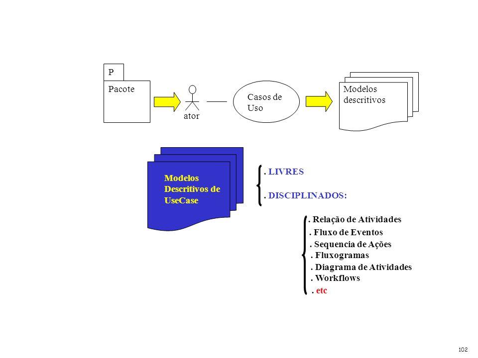 Modelos Descritivos de UseCase . LIVRES