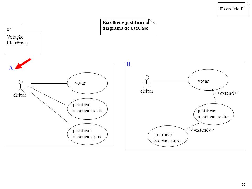 Escolher e justificar o diagrama de UseCase