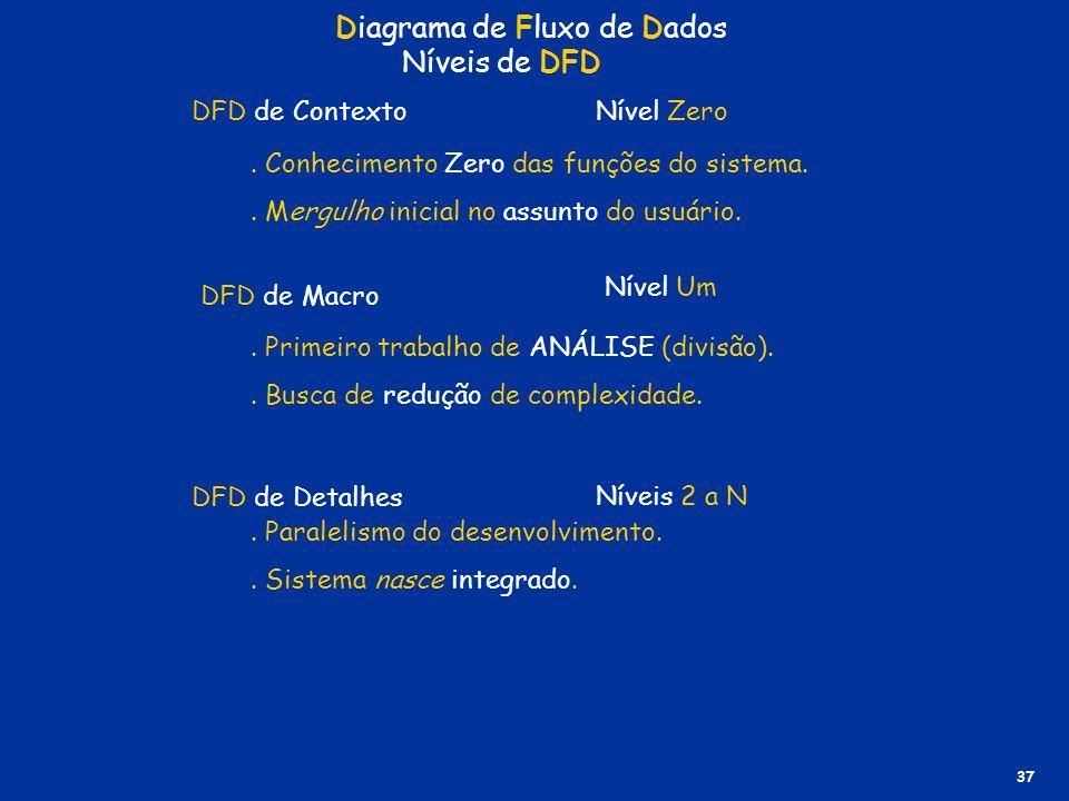 Diagrama de Fluxo de Dados Níveis de DFD