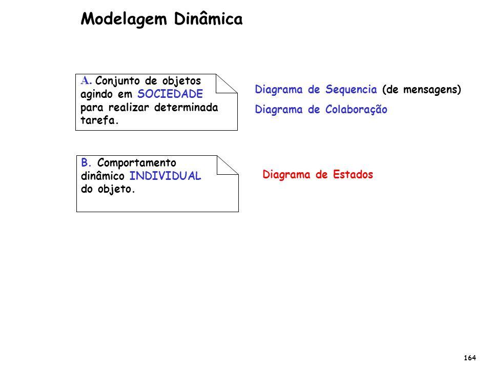 Modelagem Dinâmica A. Conjunto de objetos agindo em SOCIEDADE para realizar determinada tarefa. Diagrama de Sequencia (de mensagens)