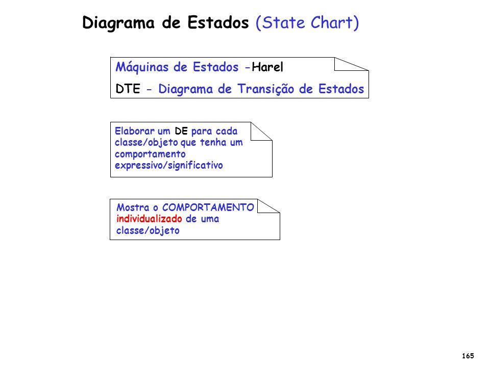 Diagrama de Estados (State Chart)