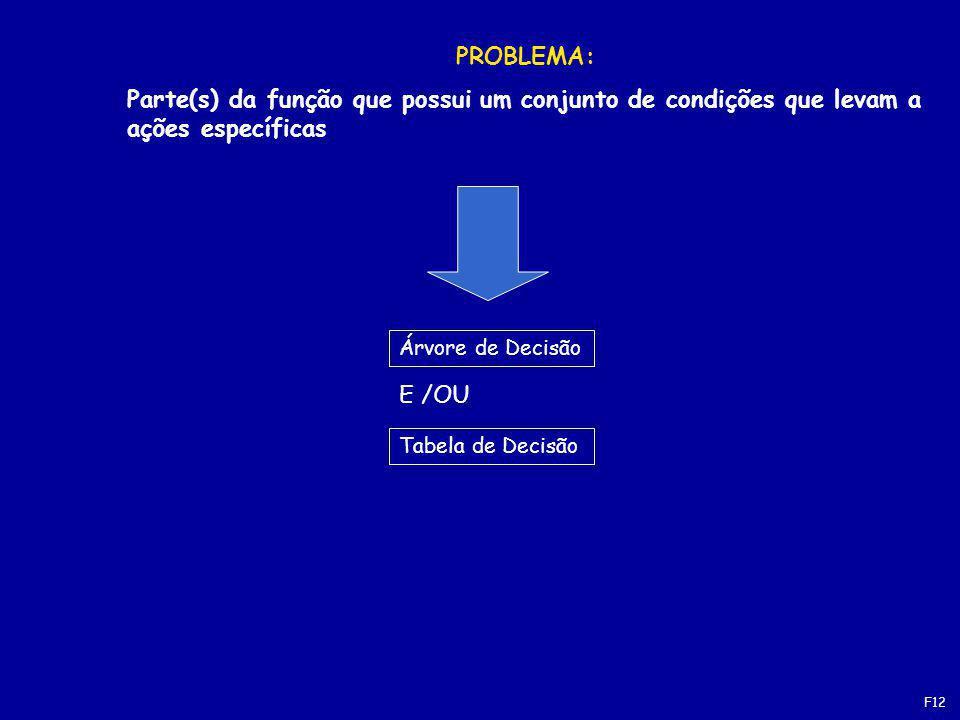 PROBLEMA: Parte(s) da função que possui um conjunto de condições que levam a ações específicas. Árvore de Decisão.