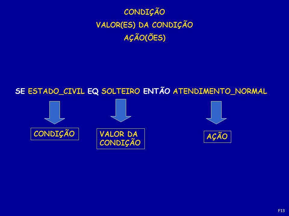 CONDIÇÃO VALOR(ES) DA CONDIÇÃO AÇÃO(ÕES)