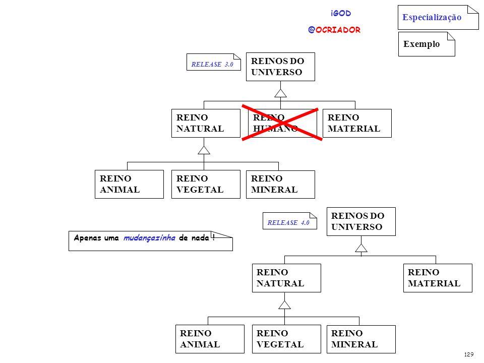 Especialização Exemplo REINOS DO UNIVERSO REINO MATERIAL REINO NATURAL