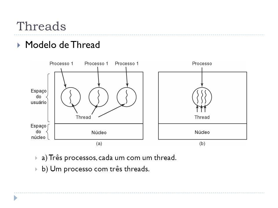 Threads Modelo de Thread a) Três processos, cada um com um thread.