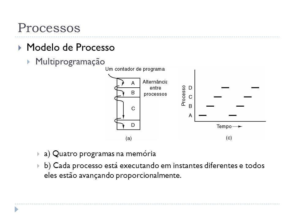 Processos Modelo de Processo Multiprogramação