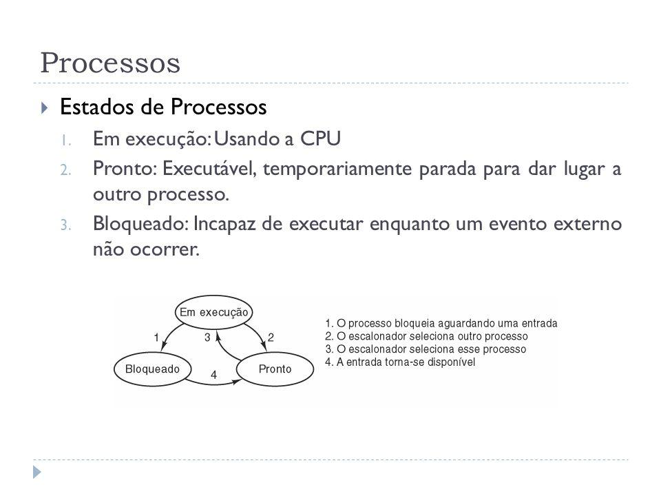 Processos Estados de Processos Em execução: Usando a CPU