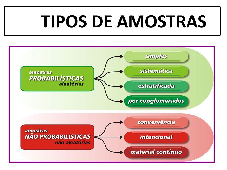 TIPOS DE AMOSTRAS