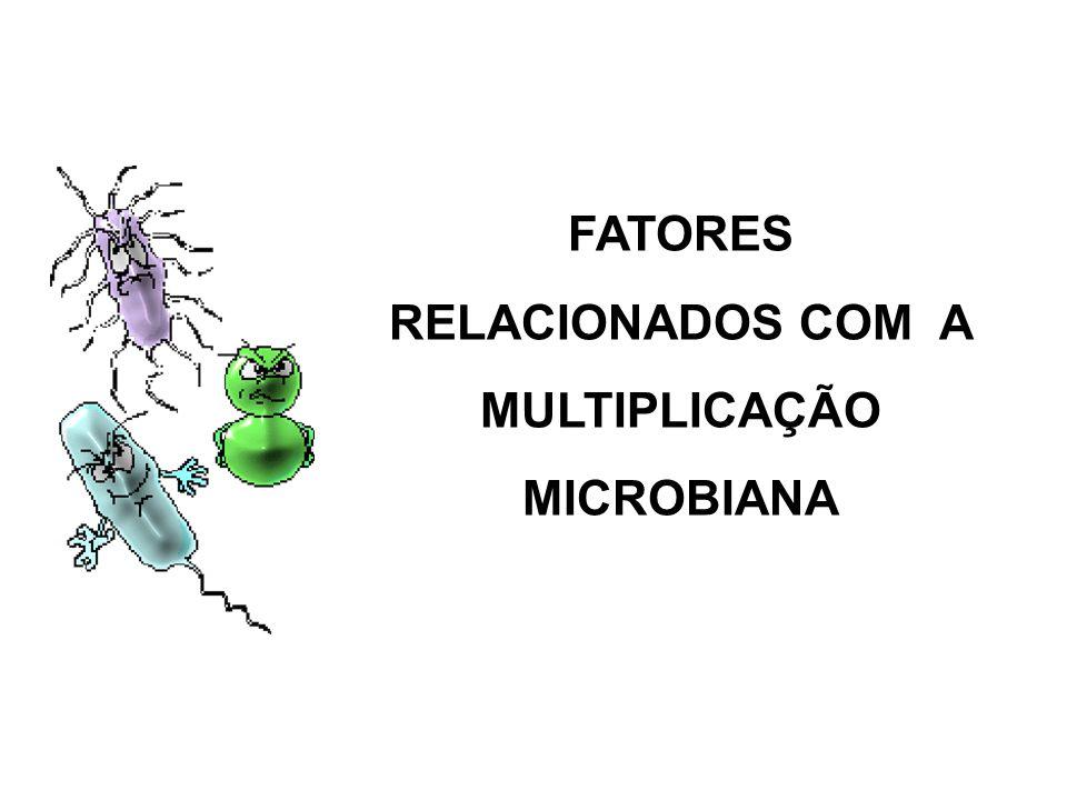 FATORES RELACIONADOS COM A MULTIPLICAÇÃO MICROBIANA