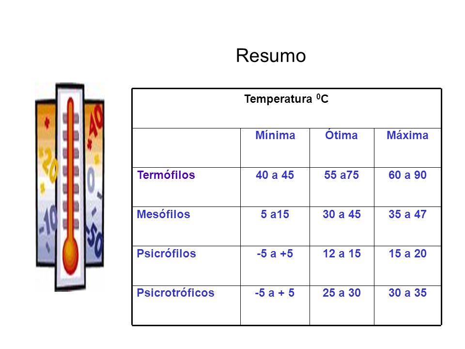 Resumo 30 a 35 25 a 30 -5 a + 5 Psicrotróficos 15 a 20 12 a 15 -5 a +5