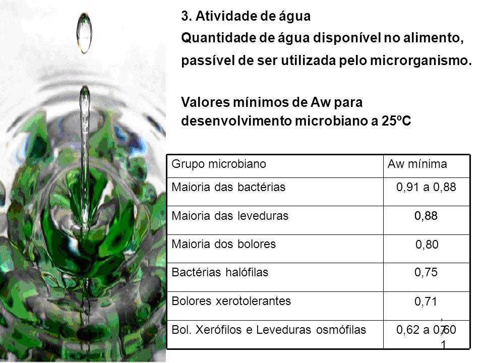 Valores mínimos de Aw para desenvolvimento microbiano a 25ºC