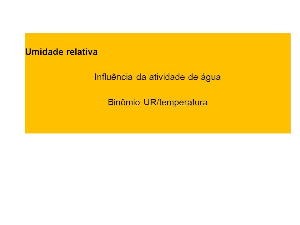 Influência da atividade de água Binômio UR/temperatura