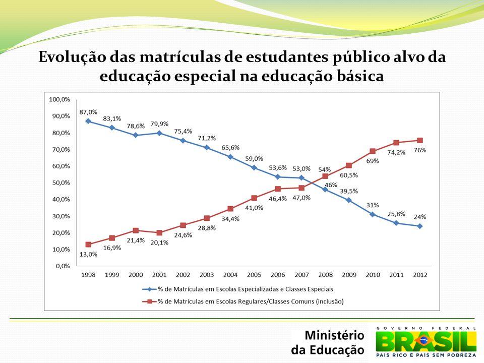 Evolução das matrículas de estudantes público alvo da educação especial na educação básica