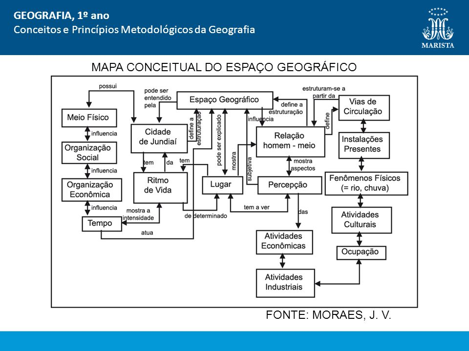 GEOGRAFIA, 1º ano Conceitos e Princípios Metodológicos da Geografia. MAPA CONCEITUAL DO ESPAÇO GEOGRÁFICO.