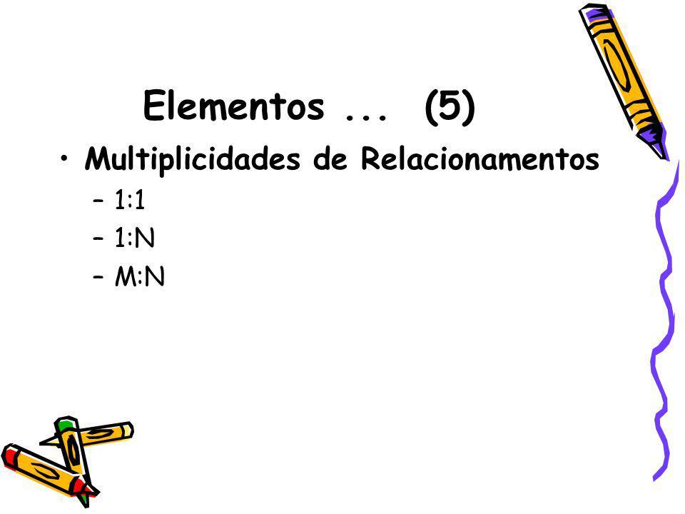 Elementos ... (5) Multiplicidades de Relacionamentos 1:1 1:N M:N