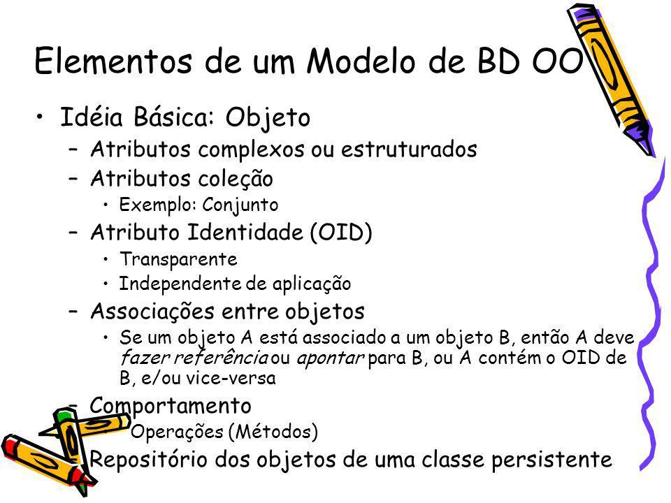 Elementos de um Modelo de BD OO