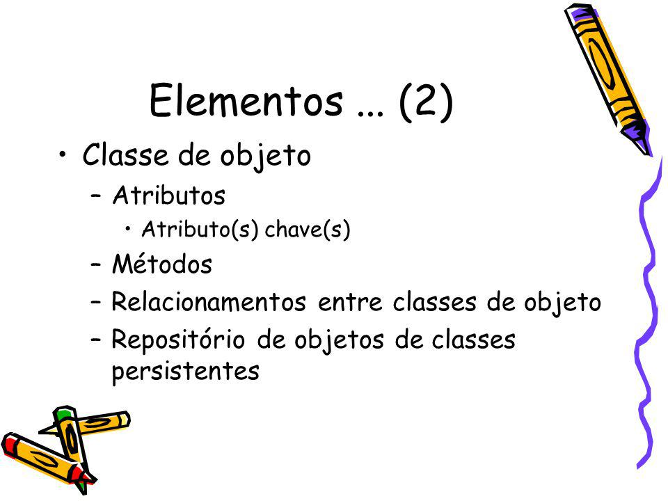 Elementos ... (2) Classe de objeto Atributos Métodos