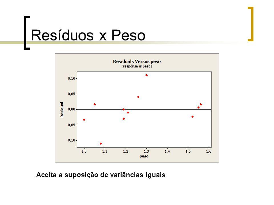Resíduos x Peso Aceita a suposição de variâncias iguais