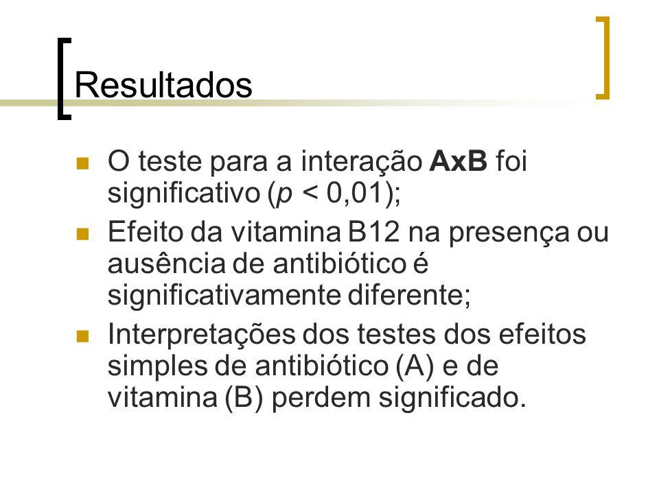 Resultados O teste para a interação AxB foi significativo (p < 0,01);