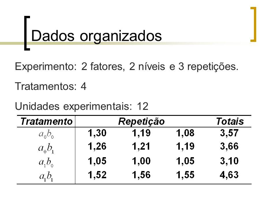 Dados organizados Experimento: 2 fatores, 2 níveis e 3 repetições.