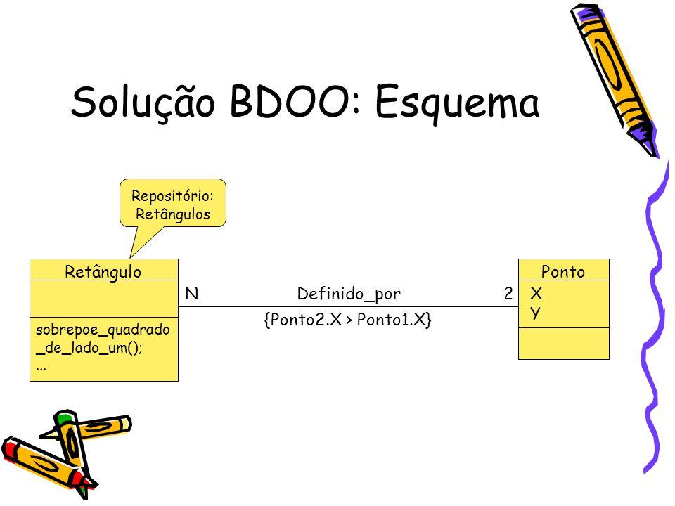 Solução BDOO: Esquema Retângulo Ponto N Definido_por 2 X Y