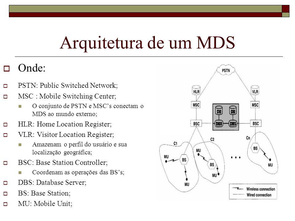 Arquitetura de um MDS Onde: PSTN: Public Switched Network;
