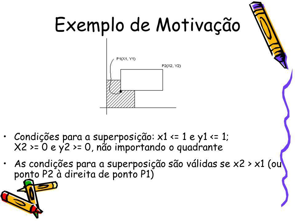 Exemplo de Motivação Condições para a superposição: x1 <= 1 e y1 <= 1; X2 >= 0 e y2 >= 0, não importando o quadrante.