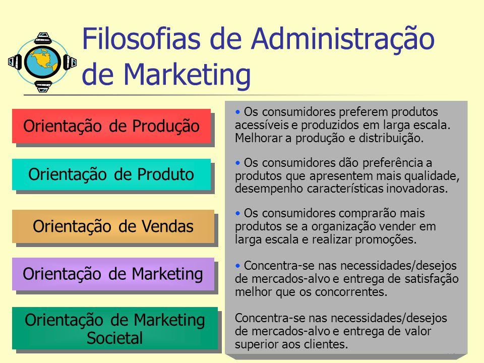 Filosofias de Administração de Marketing