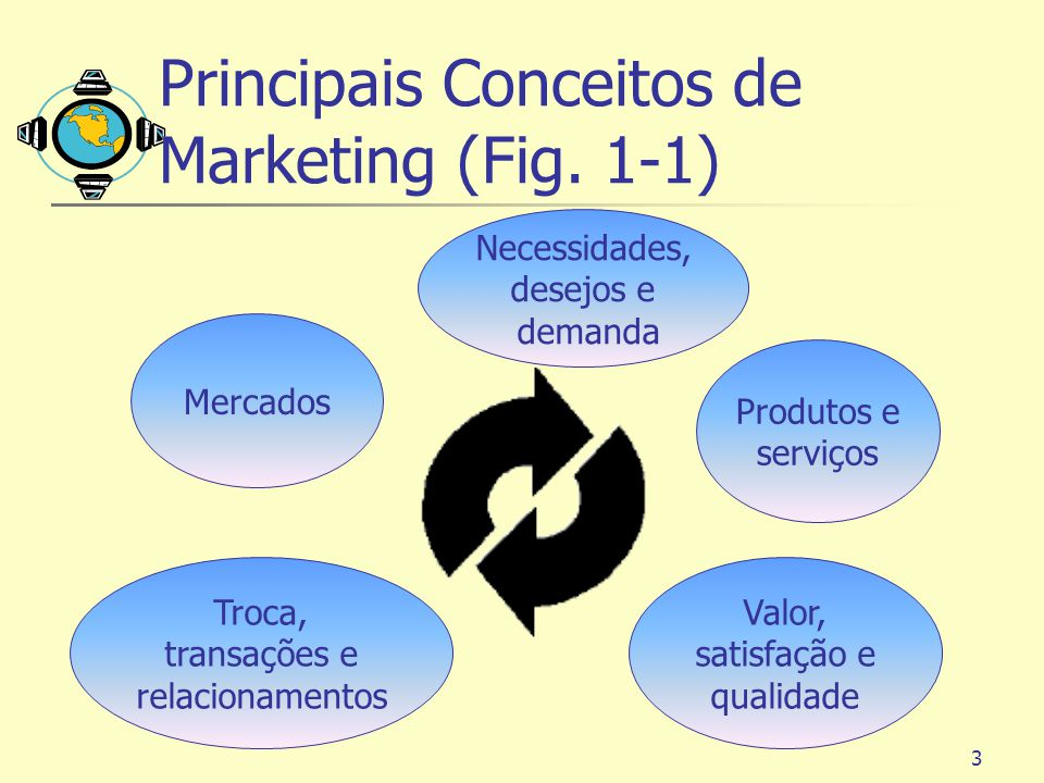 Principais Conceitos de Marketing (Fig. 1-1)