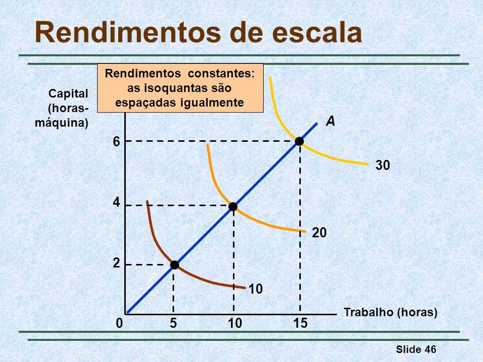 Rendimentos constantes: as isoquantas são espaçadas igualmente