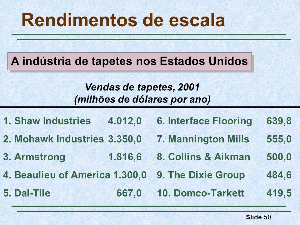 A indústria de tapetes nos Estados Unidos (milhões de dólares por ano)