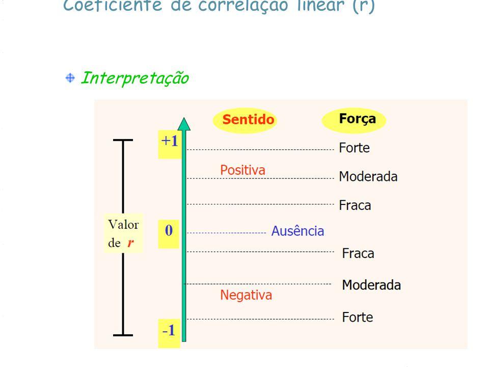 Coeficiente de correlação linear (r)